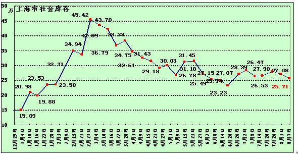 上海社会库存统计与分析